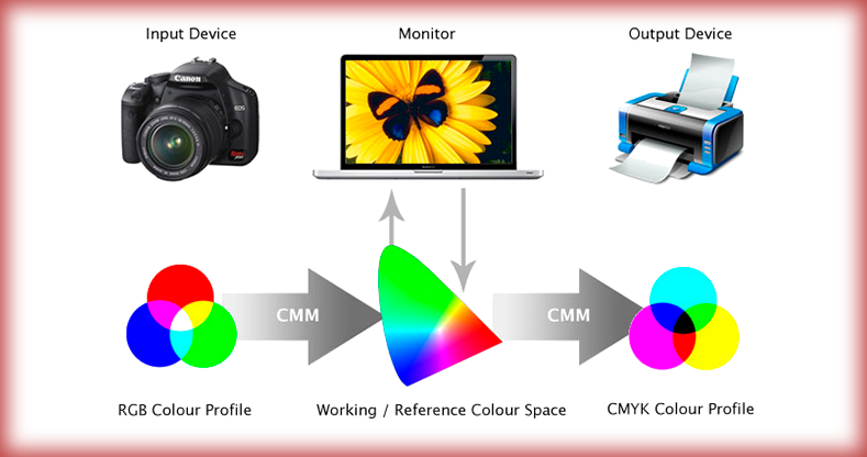 Diagrama color management