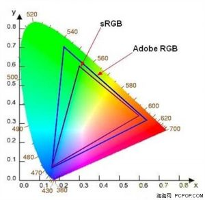 sRGB vs Adobe RGB